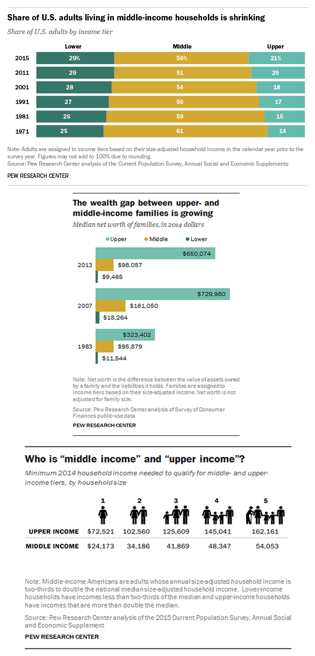 Disappearing Middle Class Charts