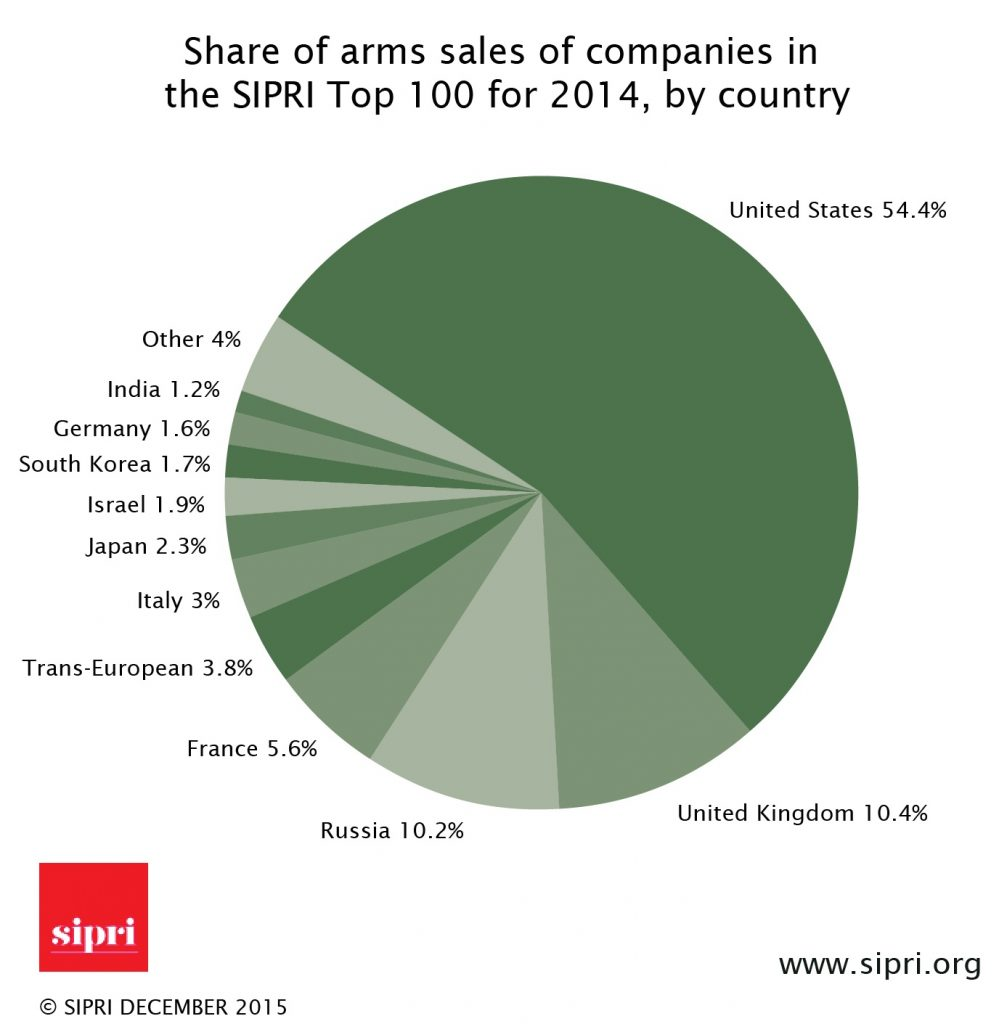 US Top Arms Supplier